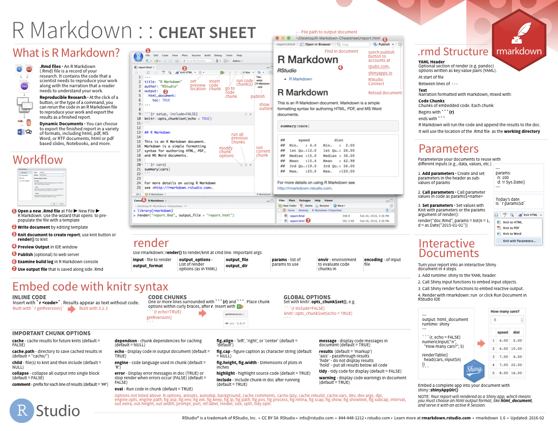 Cheatsheets for Table markdown
